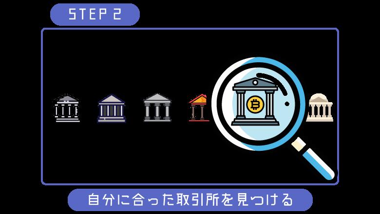 ビットコイン初心者取引所