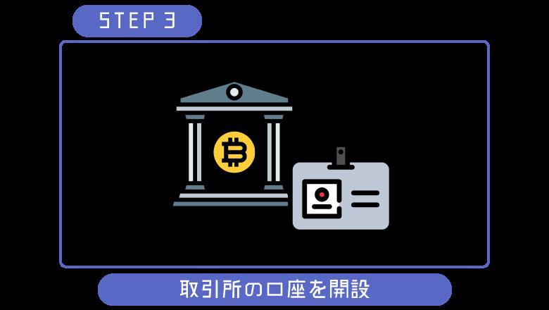 ビットコイン初心者口座開設