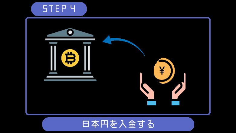 ビットコイン初心者入金