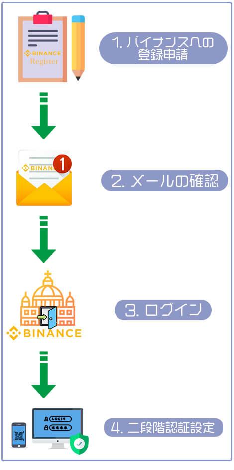 バイナンスの登録方法