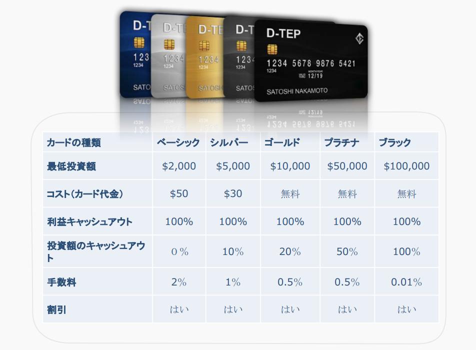 クレジットカードプログラム