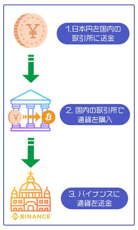 バイナンスへの送金方法