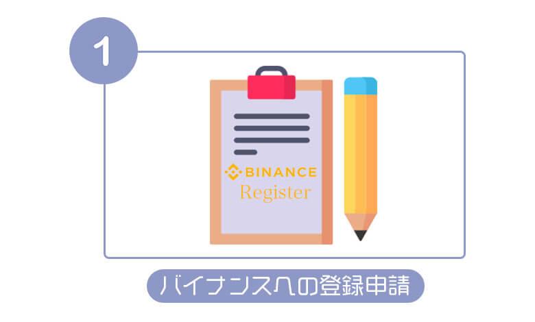 バイナンスへの登録申請方法