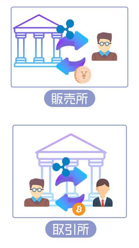 仮想通貨販売所と取引所の違い