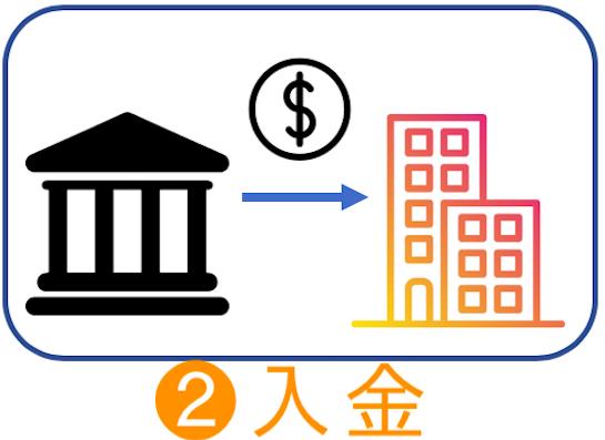 ビットバンクの入金方法