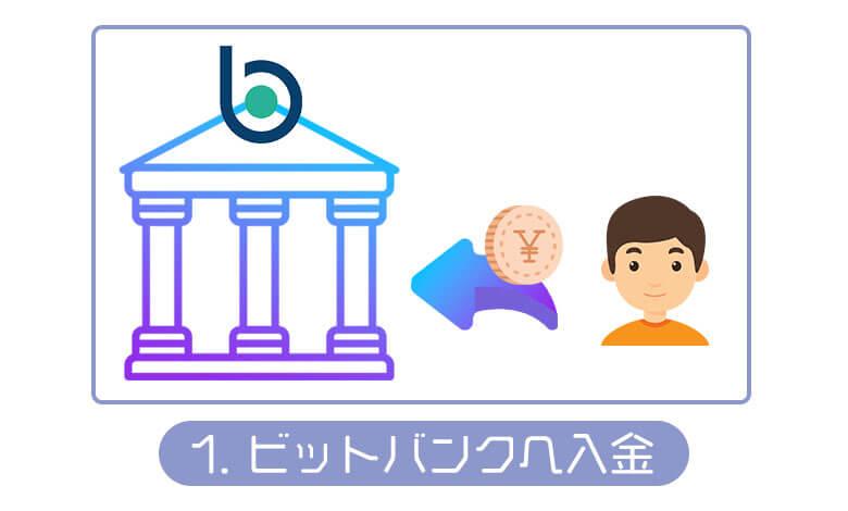 ビットバンクへの入金方法
