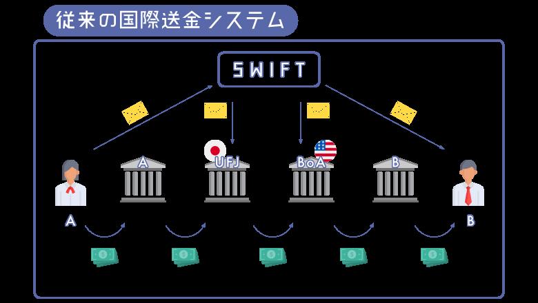 リップル従来の送金システム