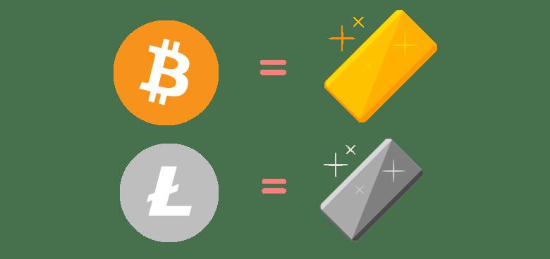 ビットコインが金ならライトコインは銀