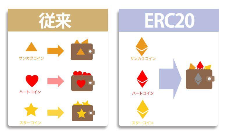 従来のICOとERC20を使用したICO