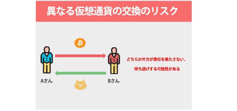 アトミックスワップがない場合の異なる仮想通貨取引の問題点