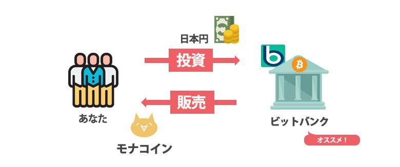 モナコイン購入方法図解