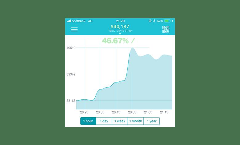 ZCASHの上昇チャート