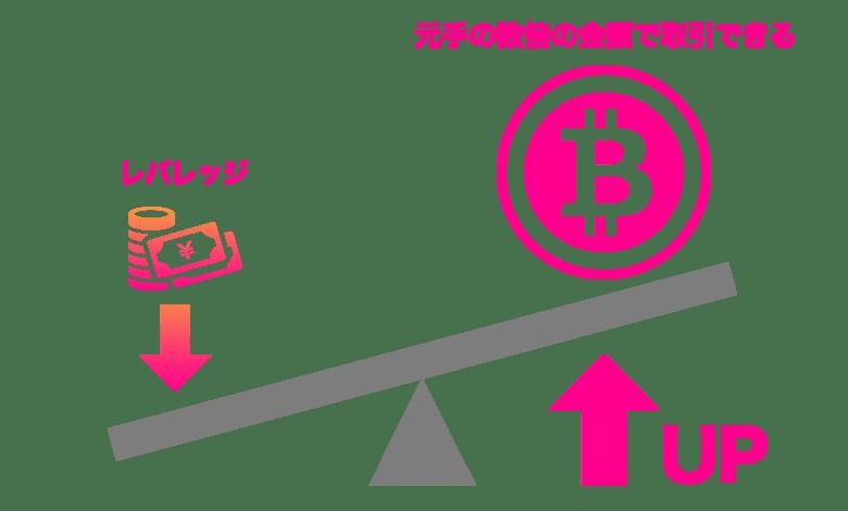 DMMbitcoin アルトコインのレバレッジ取引