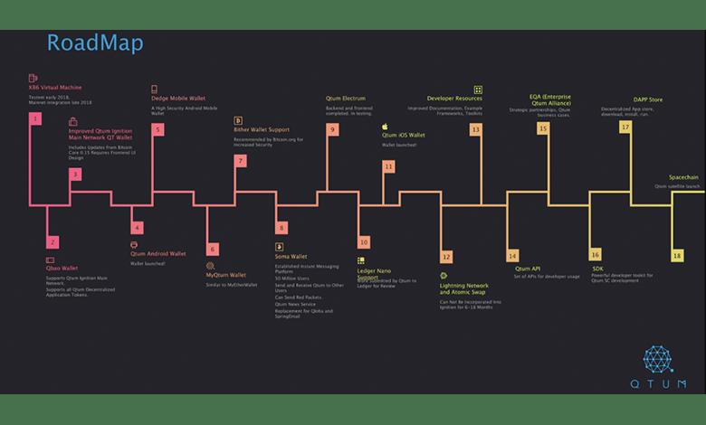 クアンタムのロードマップ